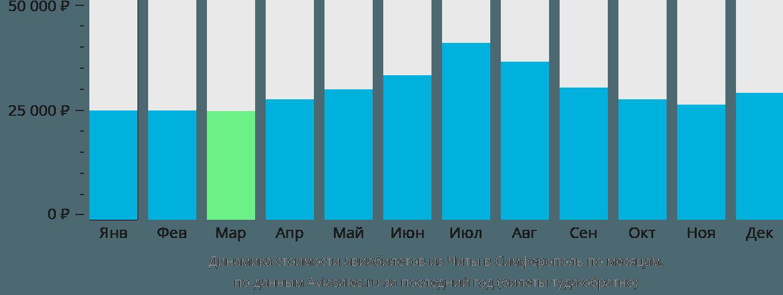 Динамика стоимости авиабилетов из Читы в Симферополь по месяцам