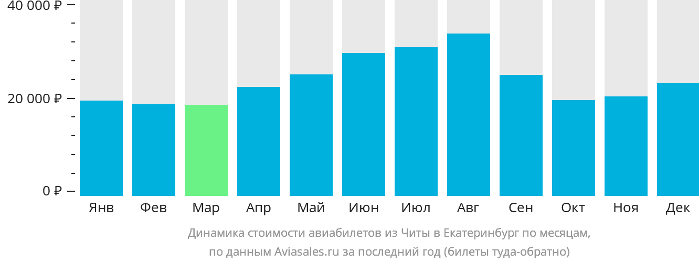 Динамика стоимости авиабилетов из Читы в Екатеринбург по месяцам