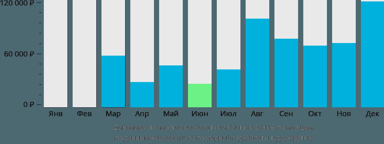 Динамика стоимости авиабилетов из Читы в Санью по месяцам