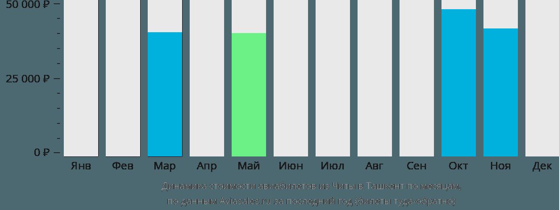 Динамика стоимости авиабилетов из Читы в Ташкент по месяцам