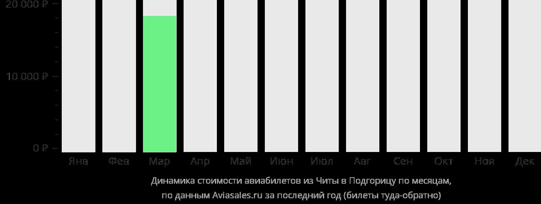 Динамика стоимости авиабилетов из Читы в Подгорицу по месяцам