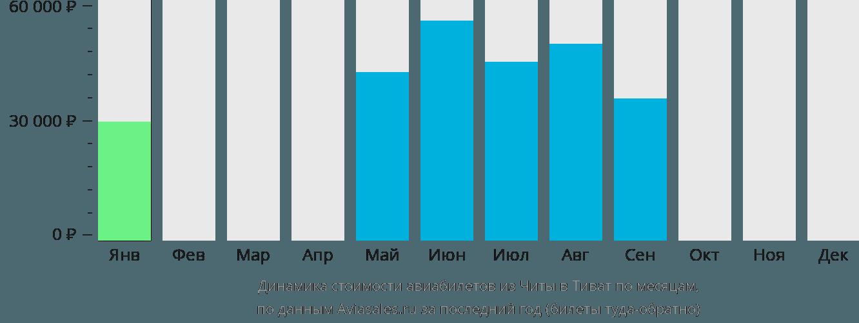 Динамика стоимости авиабилетов из Читы в Тиват по месяцам