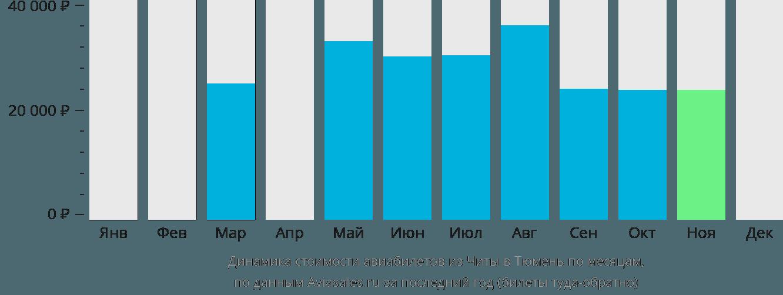 Динамика стоимости авиабилетов из Читы в Тюмень по месяцам