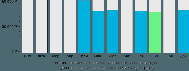 Динамика стоимости авиабилетов из Читы в Тель-Авив по месяцам