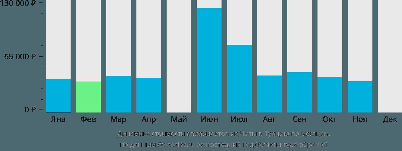 Динамика стоимости авиабилетов из Читы в Турцию по месяцам