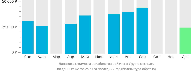 Динамика стоимости авиабилетов из Читы в Уфу по месяцам