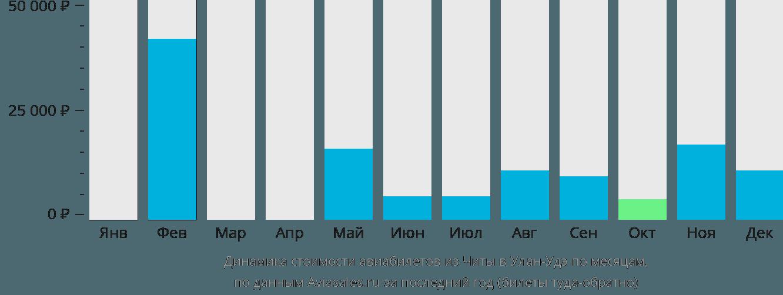 Динамика стоимости авиабилетов из Читы в Улан-Удэ по месяцам
