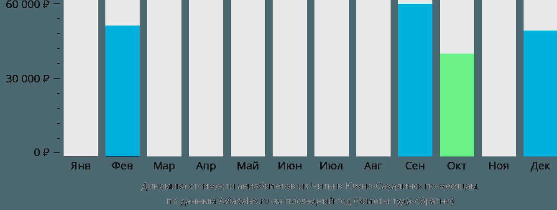 Динамика стоимости авиабилетов из Читы в Южно-Сахалинск по месяцам