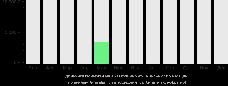 Динамика стоимости авиабилетов из Читы в Вильнюс по месяцам