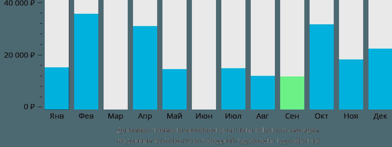 Динамика стоимости авиабилетов из Читы в Якутск по месяцам
