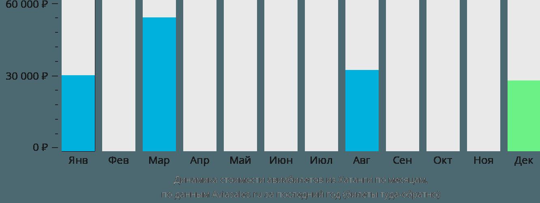 Динамика стоимости авиабилетов из Хатанги по месяцам