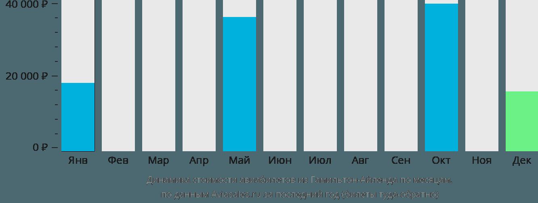 Динамика стоимости авиабилетов из Гамильтона по месяцам