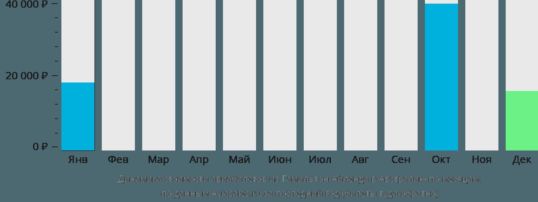 Динамика стоимости авиабилетов из Гамильтона в Австралию по месяцам