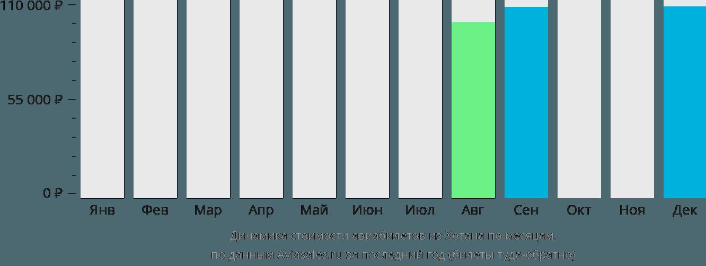 Динамика стоимости авиабилетов из Хотана по месяцам