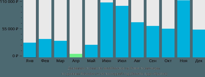 Динамика стоимости авиабилетов из Хатая по месяцам