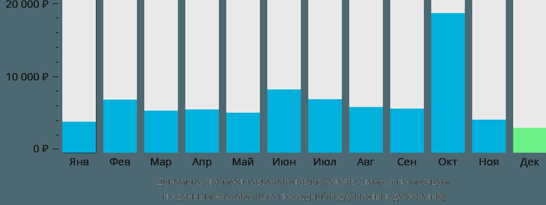 Динамика стоимости авиабилетов из Хатая в Стамбул по месяцам