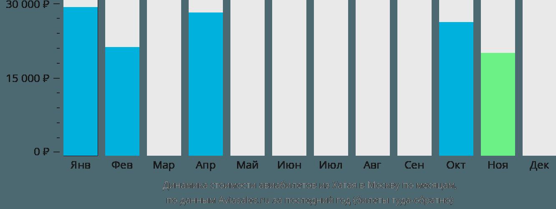 Динамика стоимости авиабилетов из Хатая в Москву по месяцам