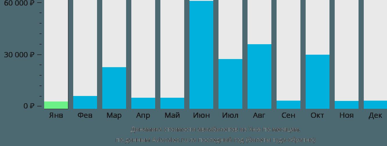 Динамика стоимости авиабилетов из Хуэ по месяцам