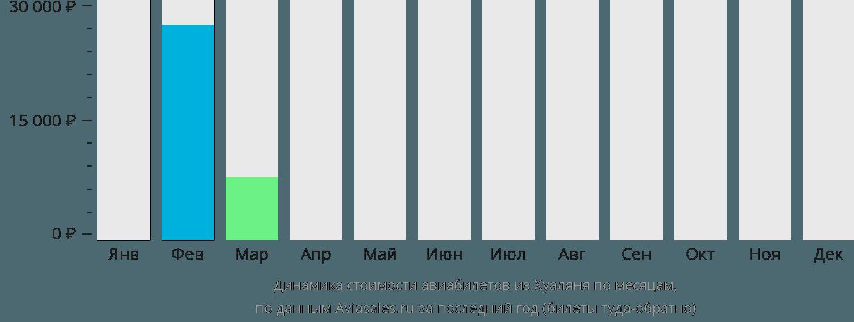 Динамика стоимости авиабилетов из Хуаляня по месяцам