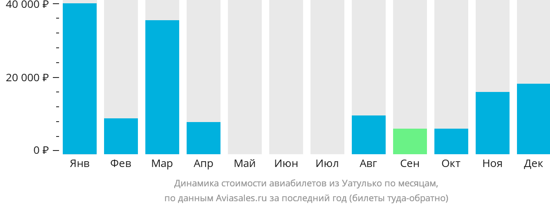 Динамика стоимости авиабилетов из Уатулько по месяцам