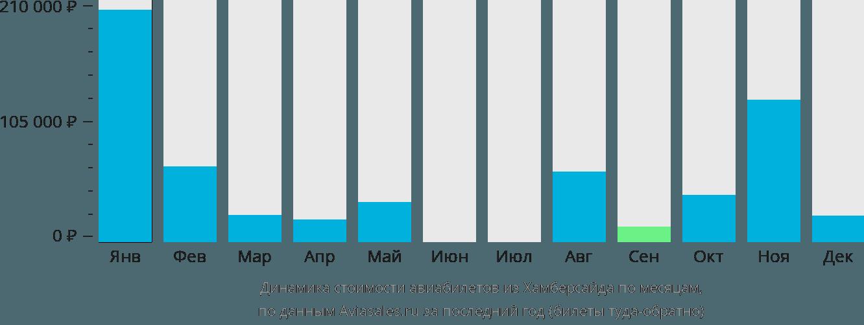 Динамика стоимости авиабилетов из Хамберсайда по месяцам