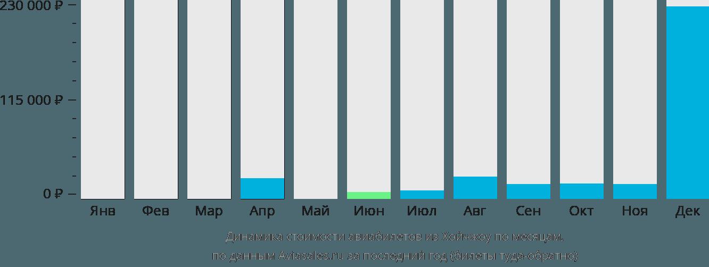 Динамика стоимости авиабилетов из Хойчжоу по месяцам
