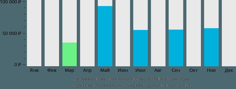 Динамика стоимости авиабилетов из Харви-Бея по месяцам