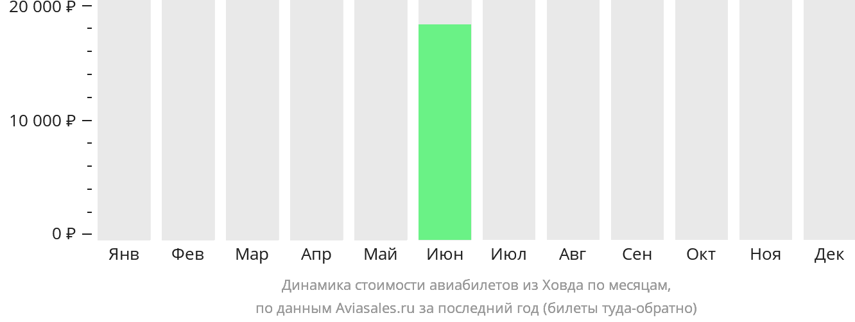 Динамика стоимости авиабилетов из Ховда по месяцам