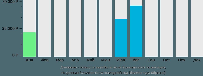 Динамика стоимости авиабилетов из Хоннингсвога по месяцам