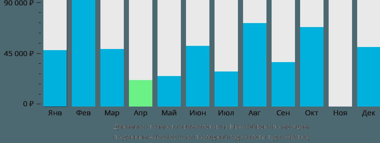 Динамика стоимости авиабилетов из Нью-Хейвена по месяцам