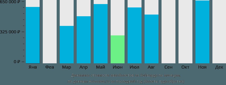 Динамика стоимости авиабилетов из Хейварда по месяцам