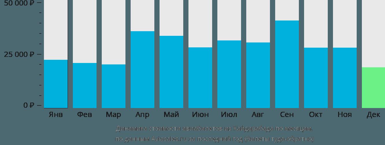 Динамика стоимости авиабилетов из Хайдарабада по месяцам