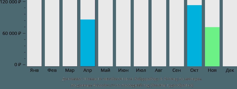 Динамика стоимости авиабилетов из Хайдарабада в Окленд по месяцам