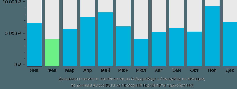 Динамика стоимости авиабилетов из Хайдарабада в Ахмадабад по месяцам