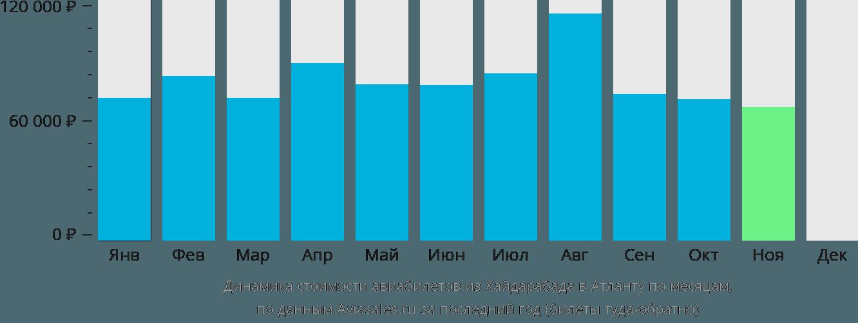 Динамика стоимости авиабилетов из Хайдарабада в Атланту по месяцам