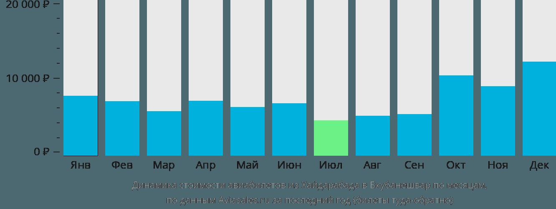 Динамика стоимости авиабилетов из Хайдарабада в Бхубанешвар по месяцам