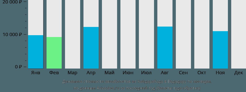 Динамика стоимости авиабилетов из Хайдарабада в Вадодару по месяцам