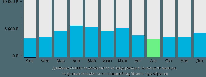 Динамика стоимости авиабилетов из Хайдарабада в Бангалор по месяцам