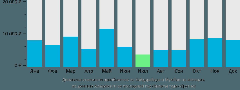 Динамика стоимости авиабилетов из Хайдарабада в Мумбаи по месяцам
