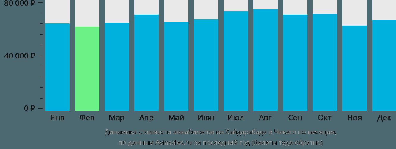 Динамика стоимости авиабилетов из Хайдарабада в Чикаго по месяцам