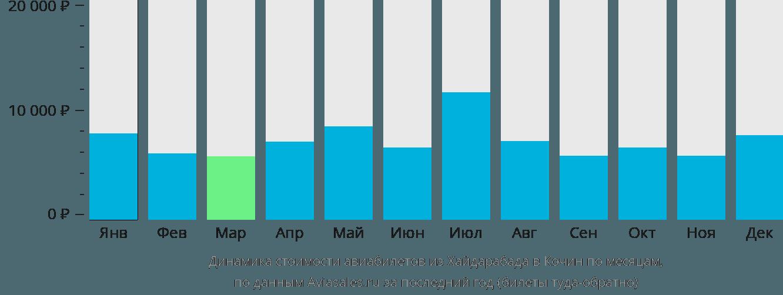 Динамика стоимости авиабилетов из Хайдарабада в Кочин по месяцам