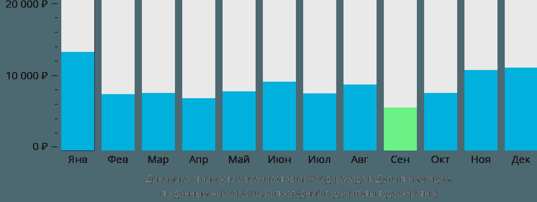 Динамика стоимости авиабилетов из Хайдарабада в Дели по месяцам