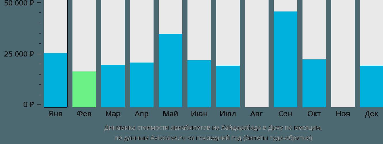 Динамика стоимости авиабилетов из Хайдарабада в Доху по месяцам