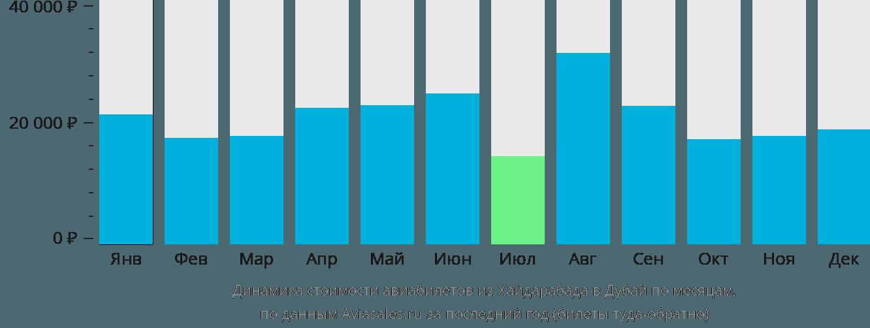 Динамика стоимости авиабилетов из Хайдарабада в Дубай по месяцам