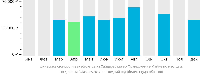 Динамика стоимости авиабилетов из Хайдарабада во Франкфурт-на-Майне по месяцам