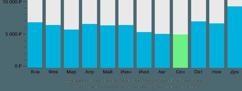 Динамика стоимости авиабилетов из Хайдарабада в Гоа по месяцам