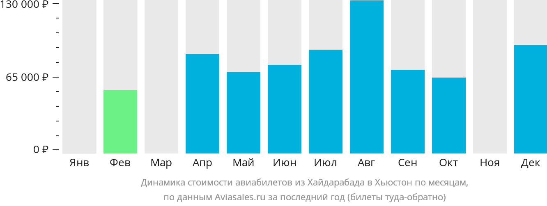 Динамика стоимости авиабилетов из Хайдарабада в Хьюстон по месяцам