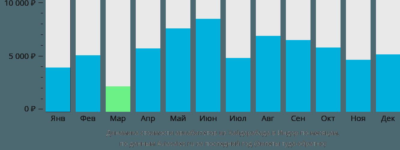Динамика стоимости авиабилетов из Хайдарабада в Индор по месяцам