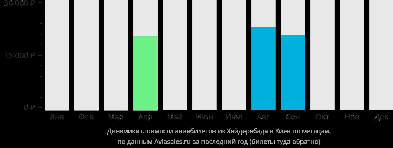 Динамика стоимости авиабилетов из Хайдарабада в Киев по месяцам