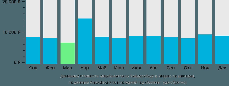 Динамика стоимости авиабилетов из Хайдарабада в Индию по месяцам